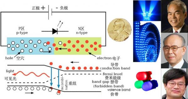氮化镓,薄膜造,正负载流跑道